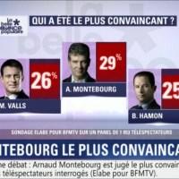 #PrimaireLeDebat: Avantage #Montebourg,- peut mieux faire -...