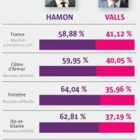 #LeDrian chez #Macron, un ralliement sans incidence pour B. #Hamon, explications...