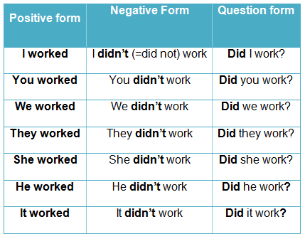 Ficha de Trabalho – Past simple (1) – Soluções