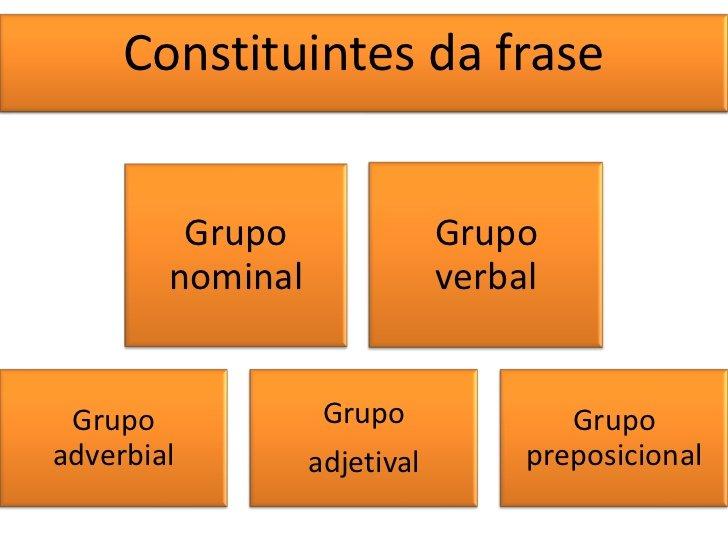 Grupos constituintes da frase