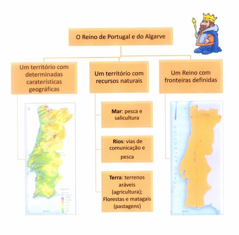 O Reino de Portugal e do Algarve - Dimensão e Fronteiras