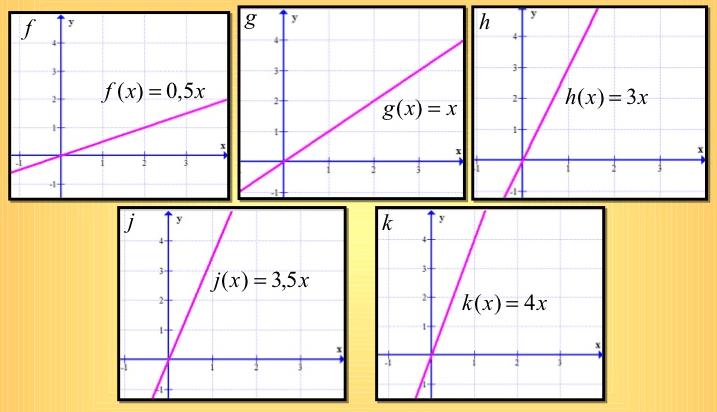 Representação gráfica de funções