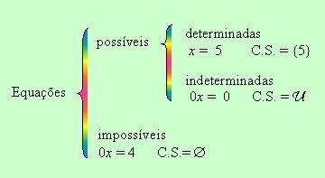 Classificação de equações