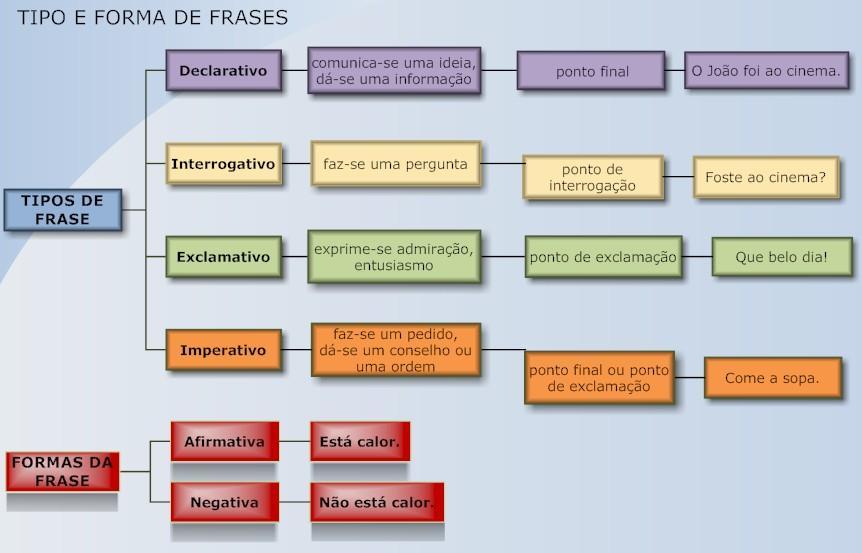 Os tipos e as formas de frases