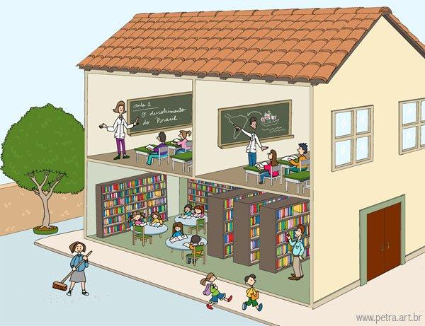 Ficha de Trabalho – Os espaços da escola (2)