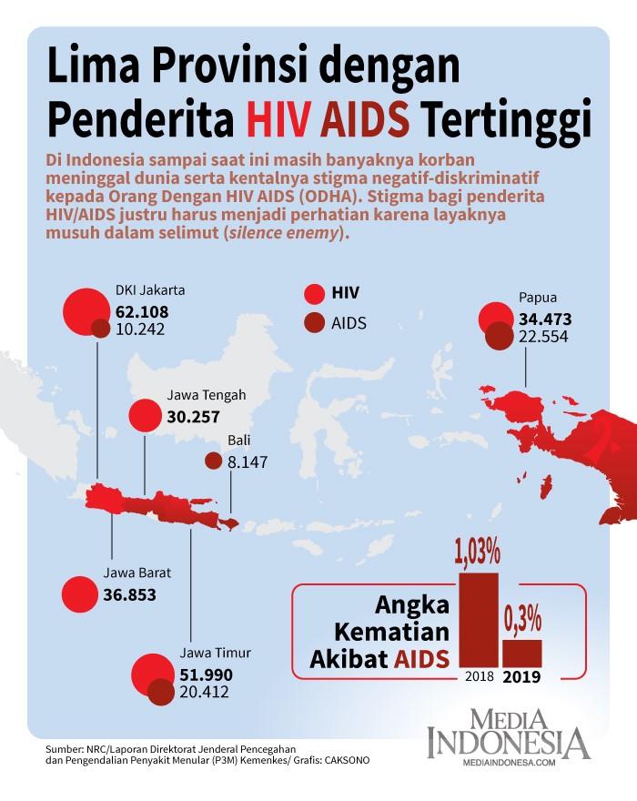 Serba-serbi HIV