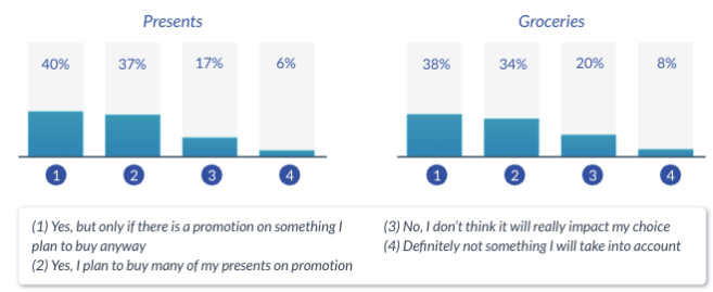 WP chart: Will promotions influence your purchasing decisions this Christmas?