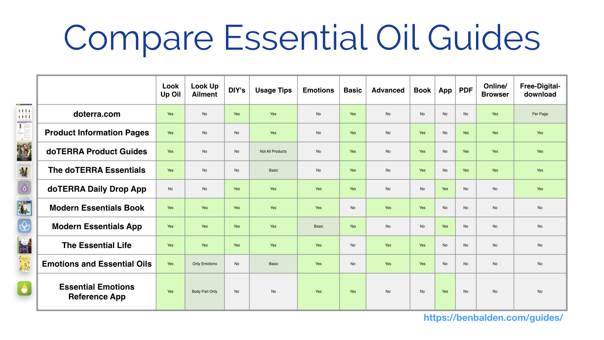 photo about Essential Oils Chart Printable titled Vital Oil Textbooks - Ben Balden
