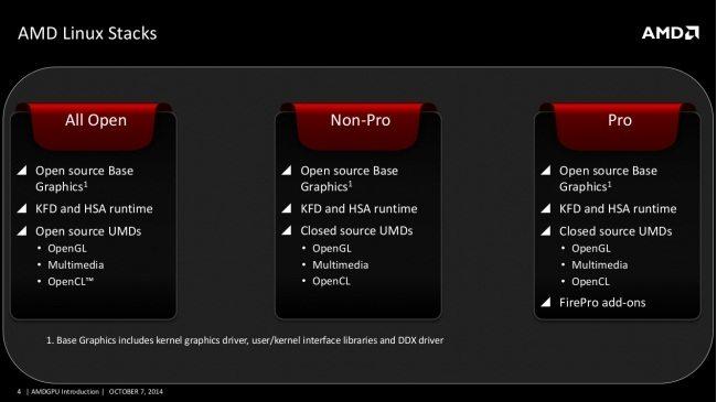 AMD anuncia AMDGPU, un nuevo kernel Driver de código abierto para Linux