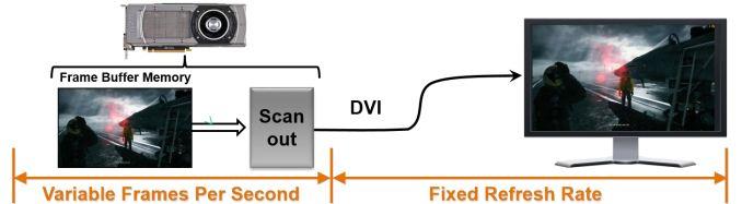 ¿Qué es FCAT? Análisis de captura de fotogramas