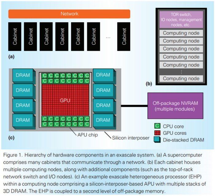 AMD, a por los exaFLOPS con 32 núcleos APU y 32GB de memoria - Benchmarkhardware