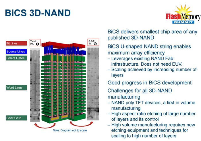 Toshiba y SanDisk presentan BiCS 3D, memorias flash de 48 capas - benchmarkhardware 1