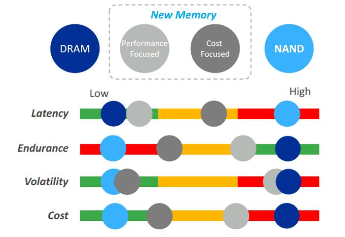 Micron ya trabaja en la segunda generación de 3D XPoint - benchmarkhardware 2