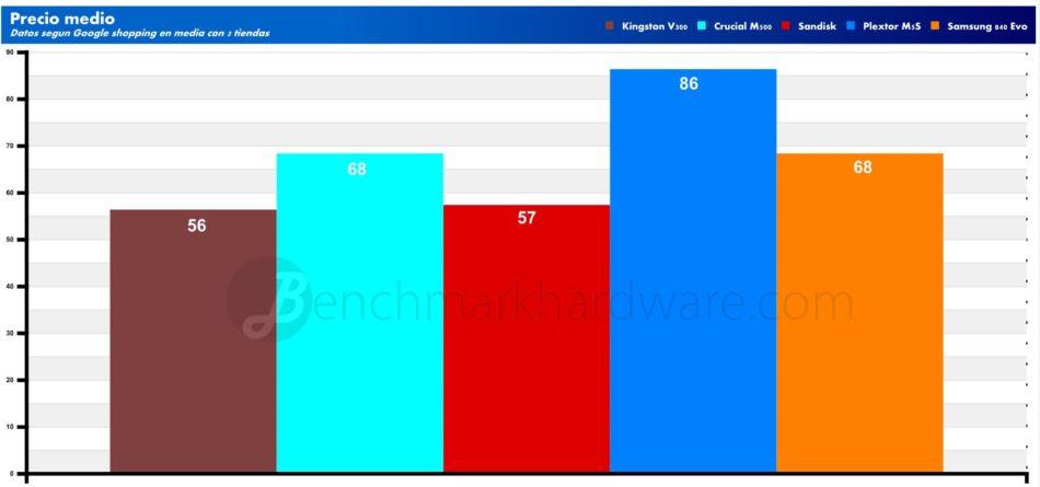 Gráfica coste medio de compra de los SSD