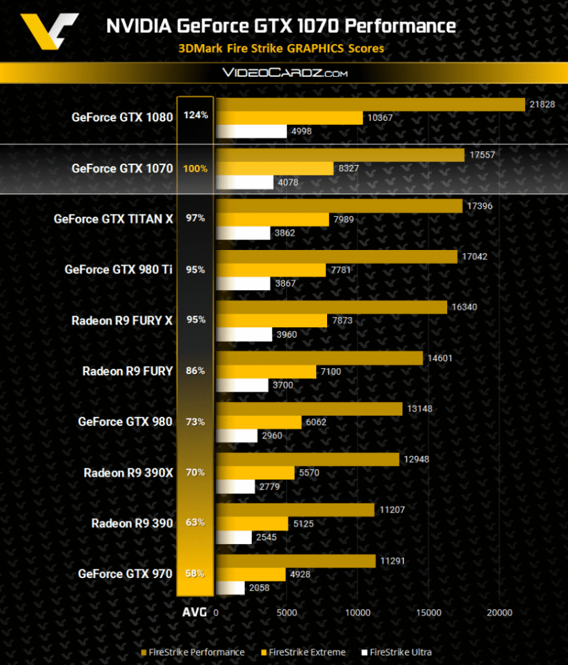 GeForce-GTX-1070-3DMark-FireStrike-Performance