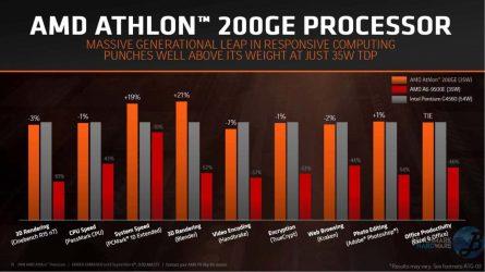 AMD-Athlon-200GE-Perfomance-2-Benchmarkhardware