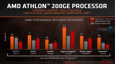 AMD-Athlon-200GE-Perfomance-4-Benchmarkhardware