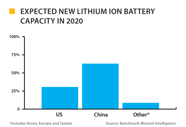 Battery Demand