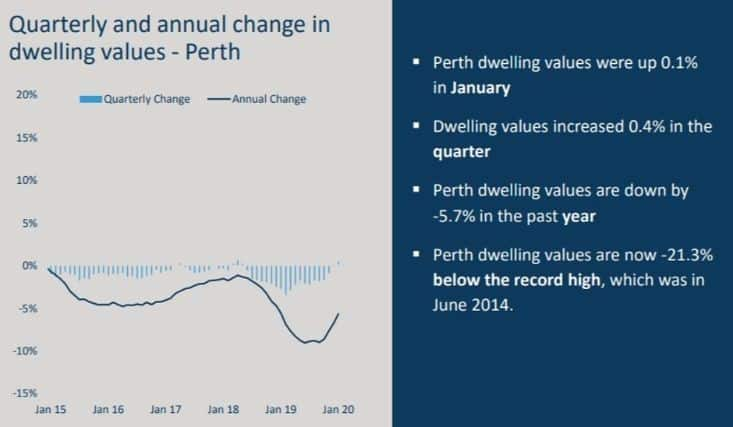 Changes in Dwelling Values Perth