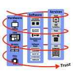 Industrial IoT Trust