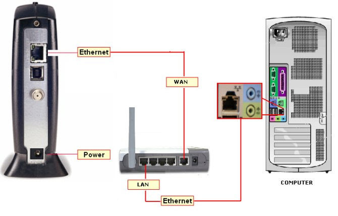connecting to the internet using your wifi router