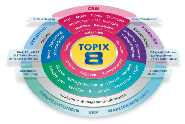 TOPIX-Systemgrafik-2015. Quelle: TOPIX