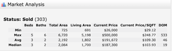 Gretna single-family home sales 2019