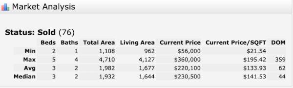 Arabi single-family home sales 2019