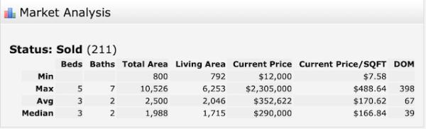 New Orleans home sales Jan 2020