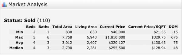 Northshore Home Sales Jan 2020
