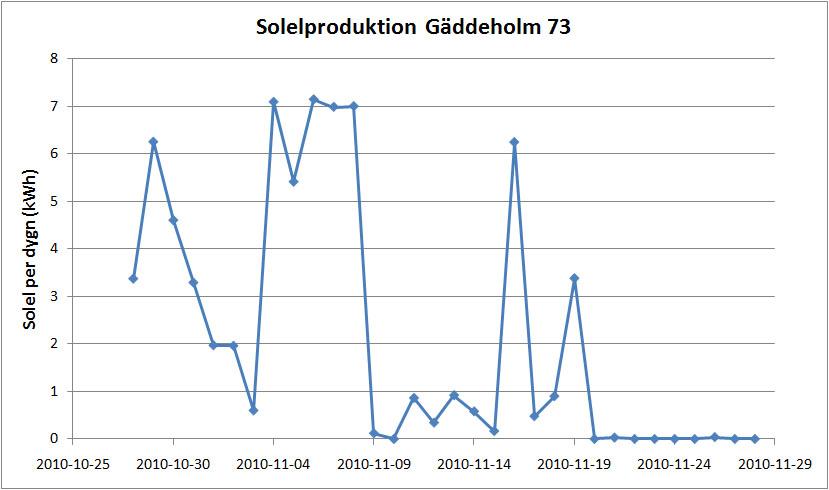Soleproduktion per dygn sedan start