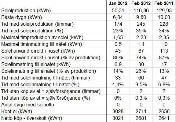 Jämförelse februari 2011 och 2012.