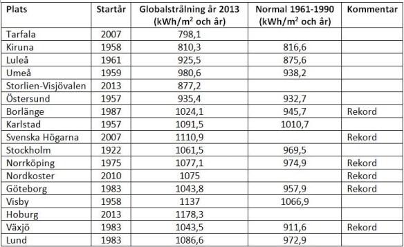 Global solinstrålning 2013 jämfört med normalvärde för perioden 1961-1990. Rådata från SMHI.