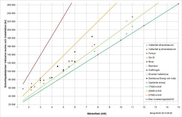 Jämförelse av priser för några kompletta solcellspaket inklusive installation och moms. Detaljvillkoren för vad som ingår kan variera mellan paketen. Klicka på diagrammet för att se det i full skala.