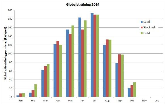 Global solinstrålning per månad under januari-oktober 2014 för Luleå, Stockholm och Lund. Rådata från SMHI.