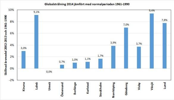 Global solinstrålning 2014 jämfört med normalår under perioden 1961-1990. Rådata från SMHI.