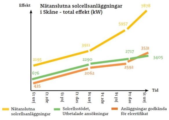 Installerad effekt för nätanslutna solcellsanläggningar i Skåne. Källa: Solar Region Skåne.