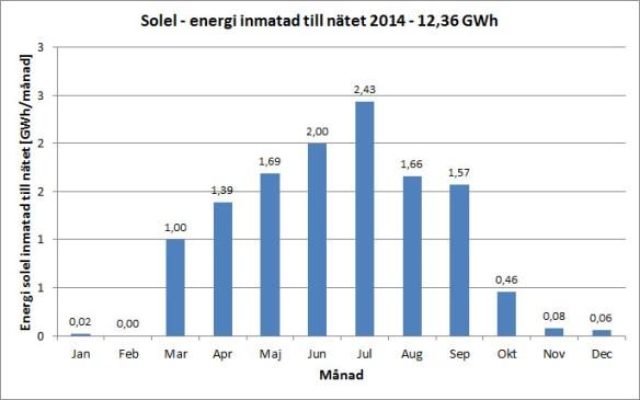 Solenergi inmatad till nätet per månad under 2014. Data från Svenska Kraftnät.