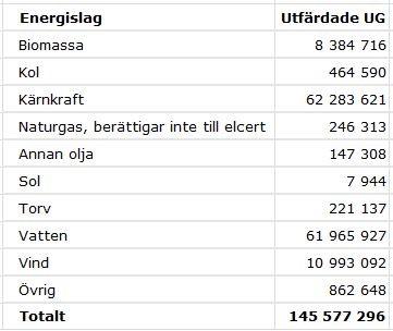 Utfärdade ursprungsgarantier i Sverige 2014. Källa: Cesar, Energimyndigheten.