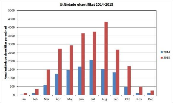 Antal utfärdade elcertifikat i Sverige per månad under 2014 och 2015. Rådata från Cesar, Energimyndigheten.