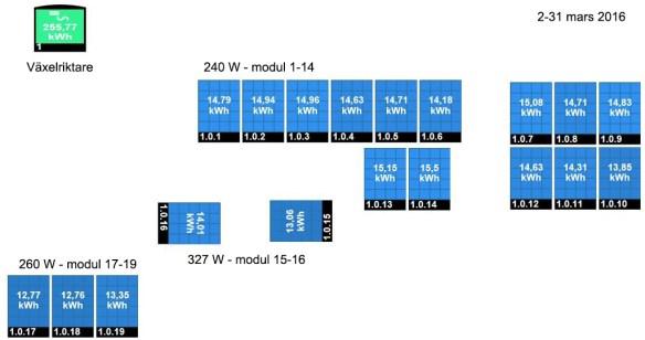 Solelproduktion per modul 2-31 mars 2016. Modul 15 är vänd mot väster, modul 16 mot öster, medan övriga är vända mot söder. Bakgrundsbilden är från SolarEdge monitoring portal.