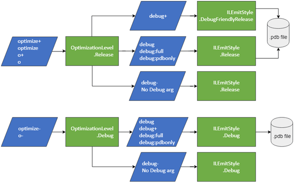 Diagram of optimize and debug command line arguments and their related settings in code