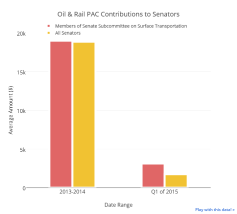 Oil & Rail PAC Contributions to Senators 2013-15