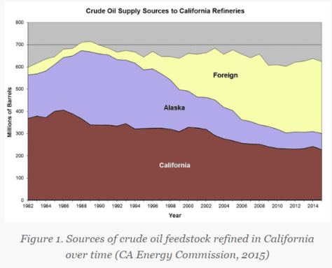 Crude oil supply sources to CA refineries
