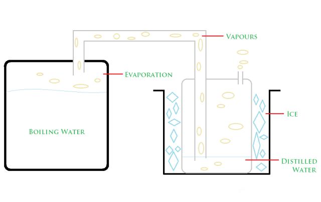 Distilled Water Preparation - Benign Blog
