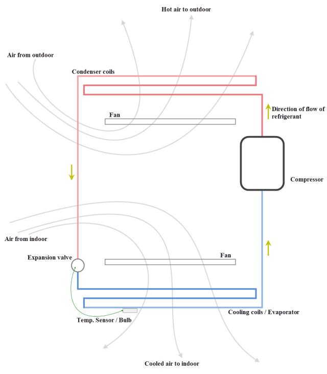 principle-mechanism-of-air-conditioner-diagram
