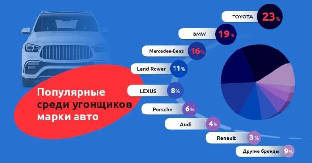 статистика угонов по марке авто