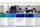 Windows Server 2012 R2, Installation, Migration, and Getting Started, Module 3