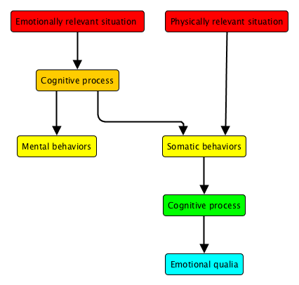 Emotions with reverse somaticization