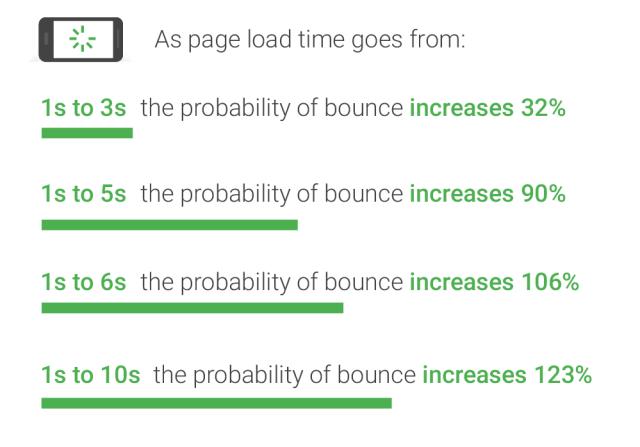 web-design-mistakes-speed